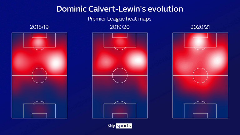 Dominic Calvert-Lewin's Premier League heat maps for Everton year-on-year show him getting more action in the box