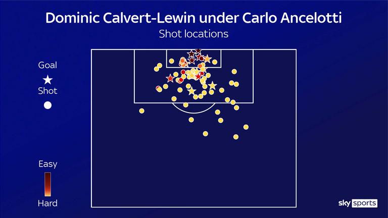 Dominic Calvert-Lewin's shot locations under Carlo Ancelotti show him having far more shots from close range