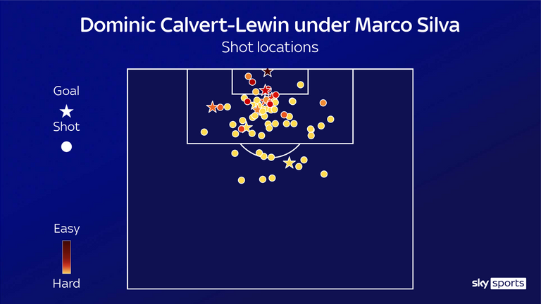 Dominic Calvert-Lewin's shot locations for Everton under Marco Silva did not include many efforts from close range