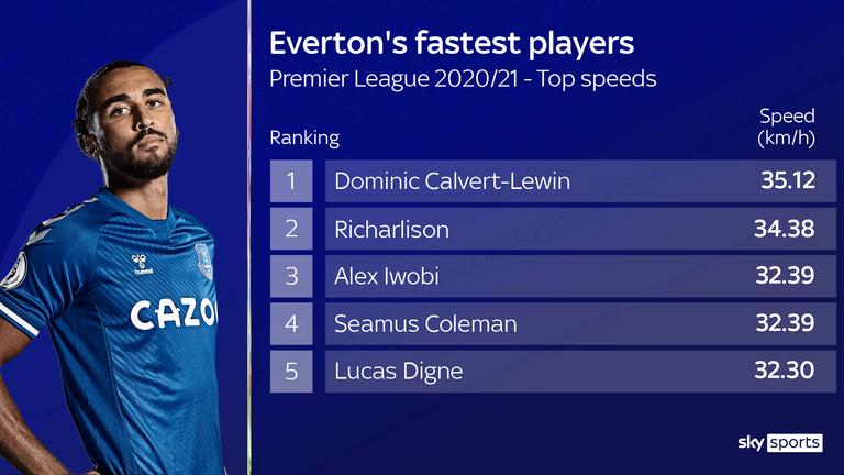 Dominic Calvert-Lewin is Everton's fastest player this season