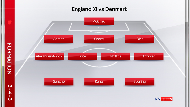 England starting XI vs Denmark, September 8