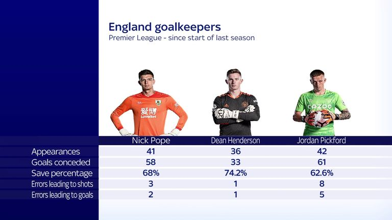 How Nick Pope, Dean Henderson and Jordan Pickford compare since the start of 2019/20