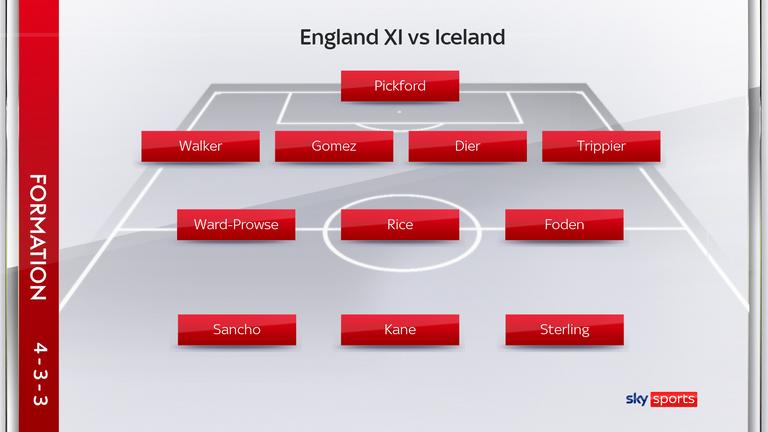 England starting XI vs Iceland, September 5