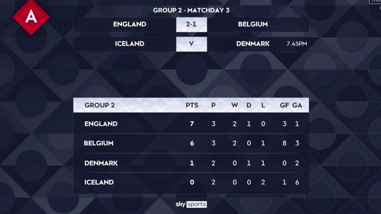 England top Nations League Group A2