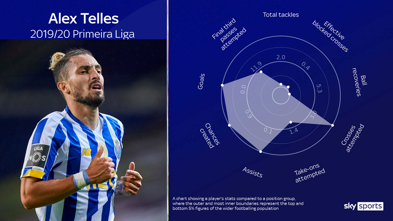 Alex Telles' attacking attributes have proven his greatest strength for Porto