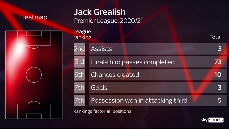 Despite playing only three games, Jack Grealish still ranks among the elite across a raft of key stats this season