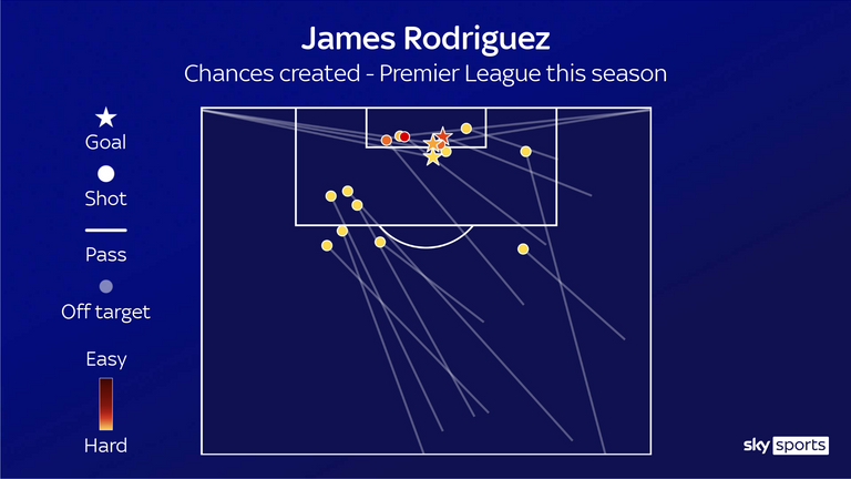 A map of the chances created by James Rodriguez for Everton in the Premier League this season