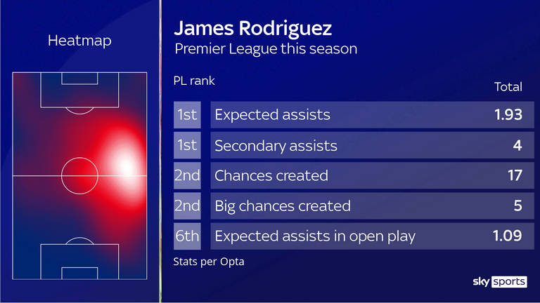 James Rodriguez is one of the Premier League's top performers across a number of creative metrics
