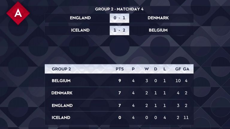Nations League Group A4