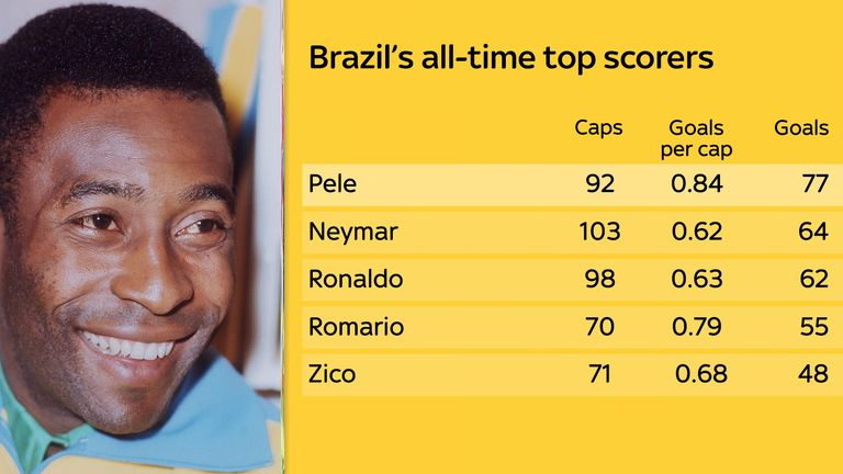 Pele tops the list of Brazil's all-time top scorers
