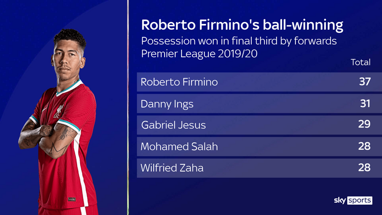 Roberto Firmino's ball-winning stats for Liverpool in the 2019/20 season