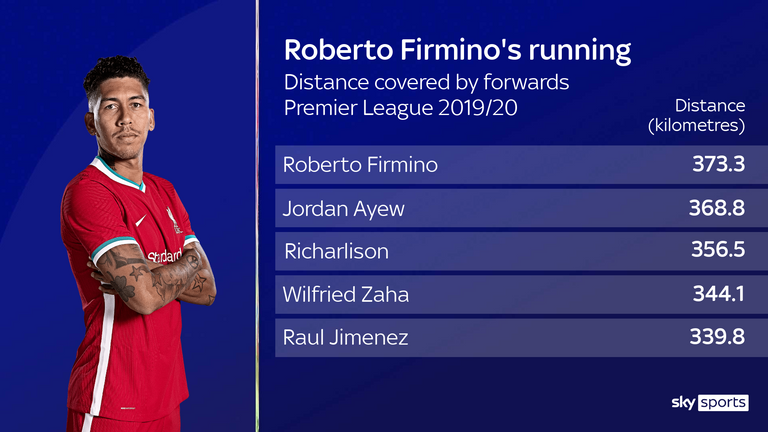 Roberto Firmino's running stats for Liverpool in the 2019/20 season