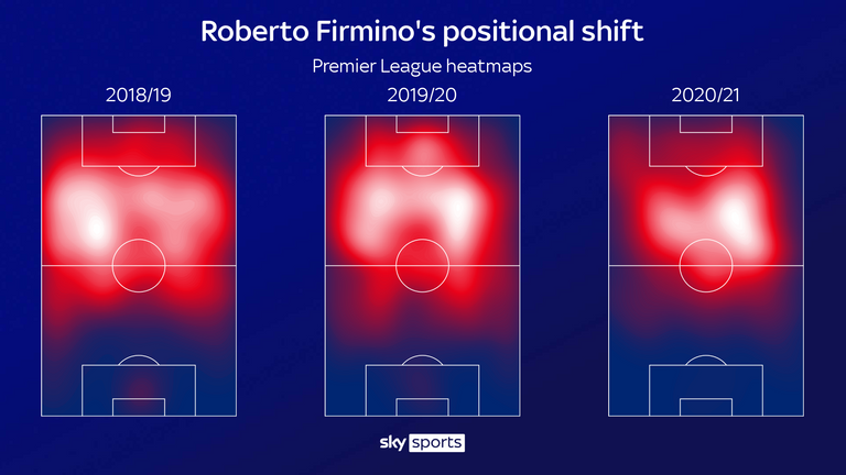 Roberto Firmino's heatmap shows that he has played slightly deeper for Liverpool this season