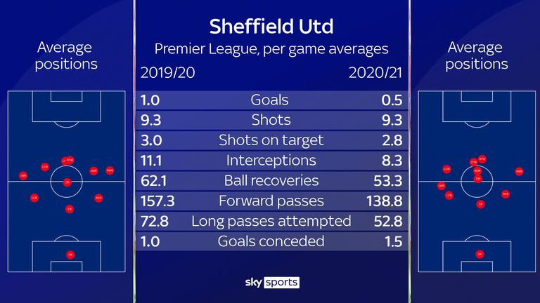 Sheffield Utd have been attempting a lower proportion of passes down the right flank this season, compared with last term, while there have been notable dips for interceptions, recoveries, forward passes and long balls
