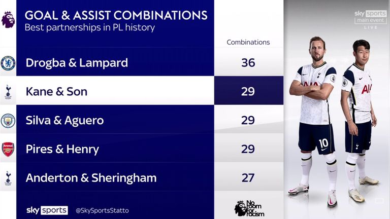 Harry Kane and Heung-Min Son have combined for 29 Premier League goals