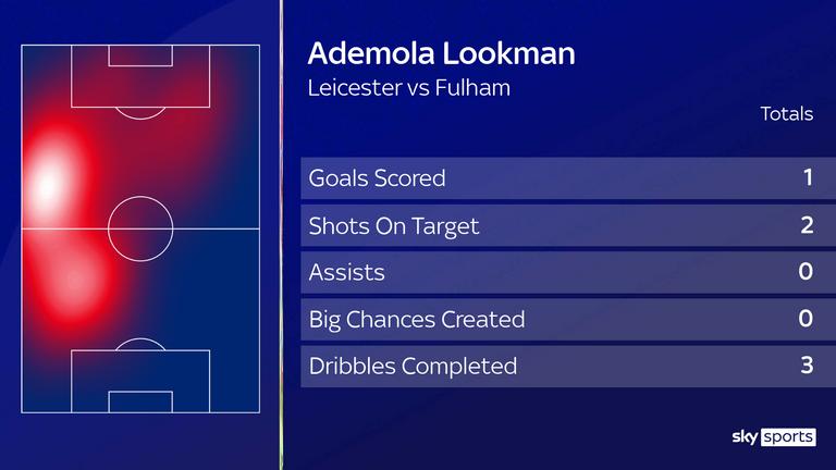 Ademola Lookman vs Leicester - November 30
