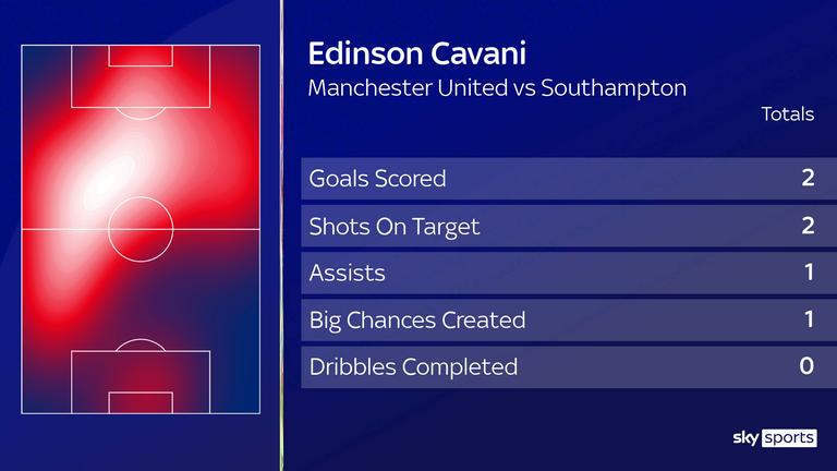 Edinson Cavani vs Southampton