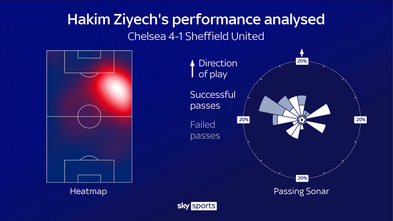 Hakim Ziyech's performance for Chelsea against Sheffield United
