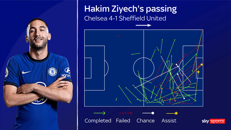 Hakim Ziyech's passing for Chelsea against Sheffield United