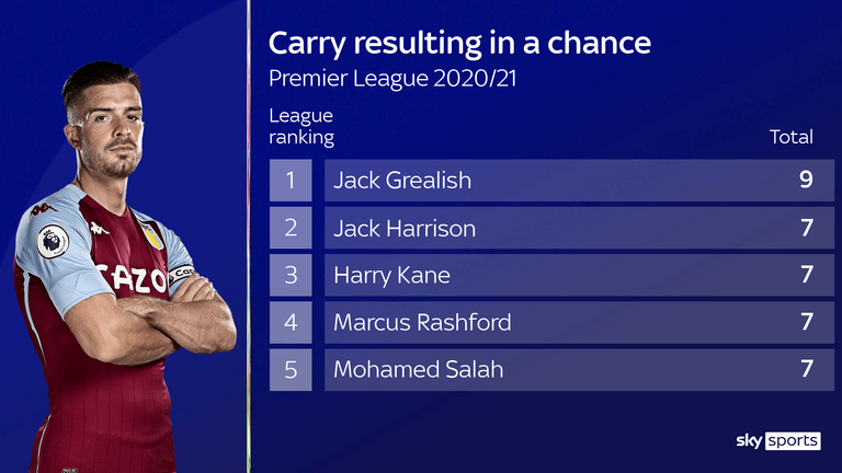 Aston Villa's Jack Grealish has had more ball carries resulting in a chance than any other player in the Premier League