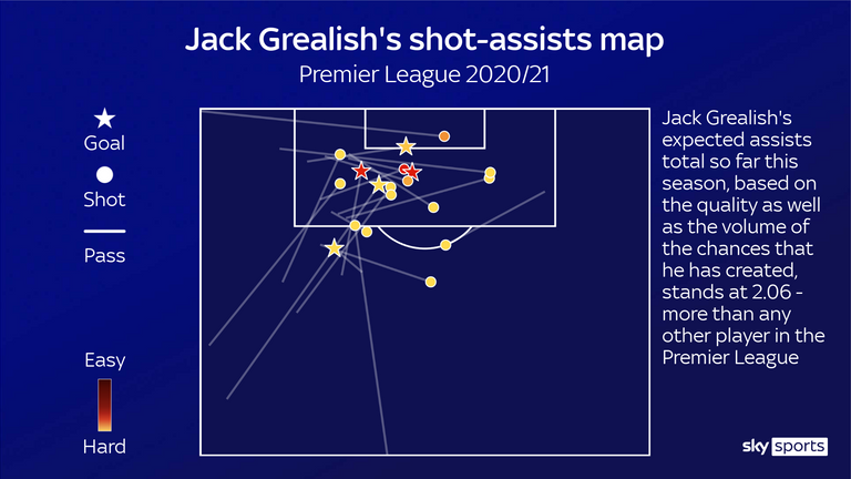 Jack Grealish's shot-assists for Aston Villa in the Premier League this season