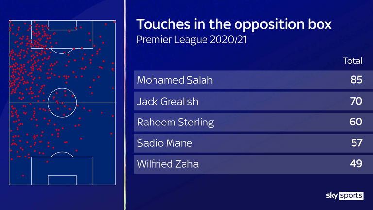 Aston Villa captain Jack Grealish's touch map and table showing that he ranks behind only Mohamed Salah for touches in the opposition box this season