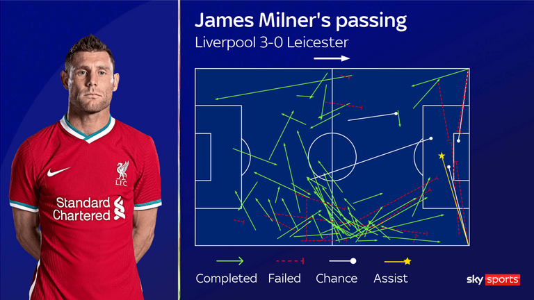 James Milner's passing for Liverpool against Leicester