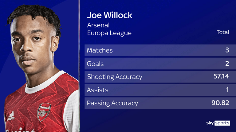 Joe Willock