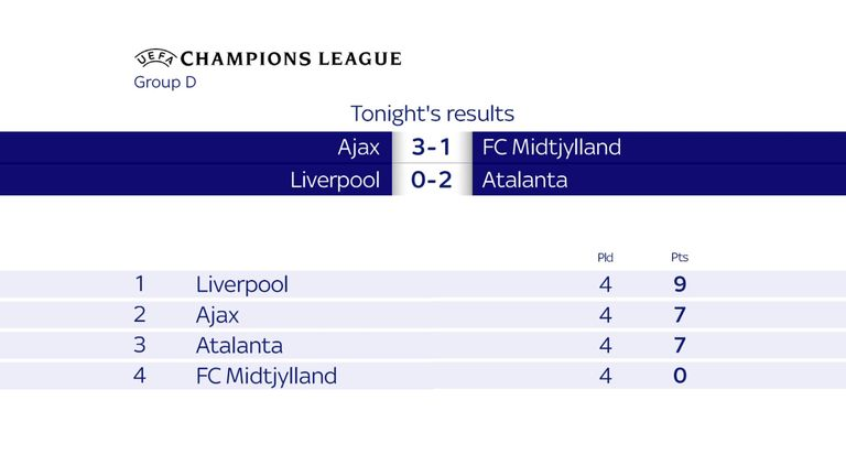 Liverpool remain in control of their own destiny in Group D