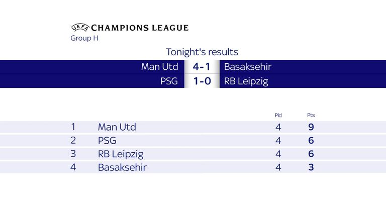 Manchester United need just a point to qualify from Group H