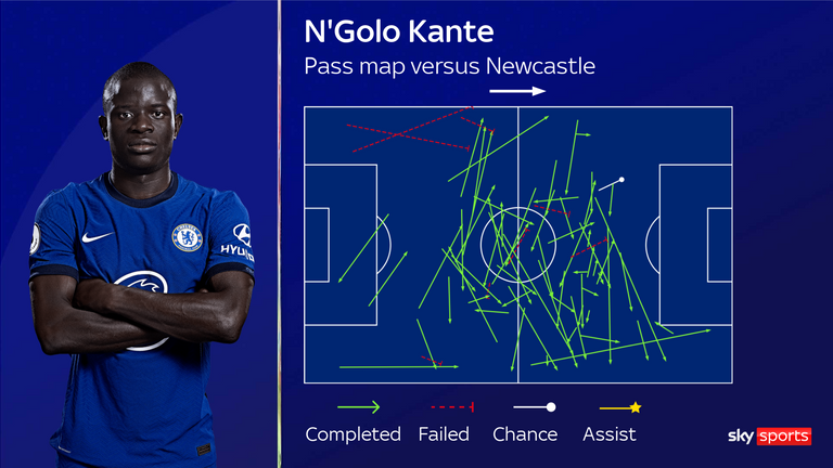 N'Golo Kante effectively combined simple and more probing passes against Newcastle in his most familiar deeper-lying role