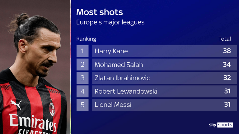 AC Milan striker Zlatan Ibrahimovic is among the top shooters in Europe