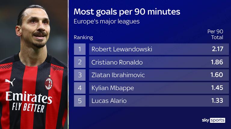 AC Milan striker Zlatan Ibrahimovic ranks among the best strikers in Europe this season for goals per 90 minutes