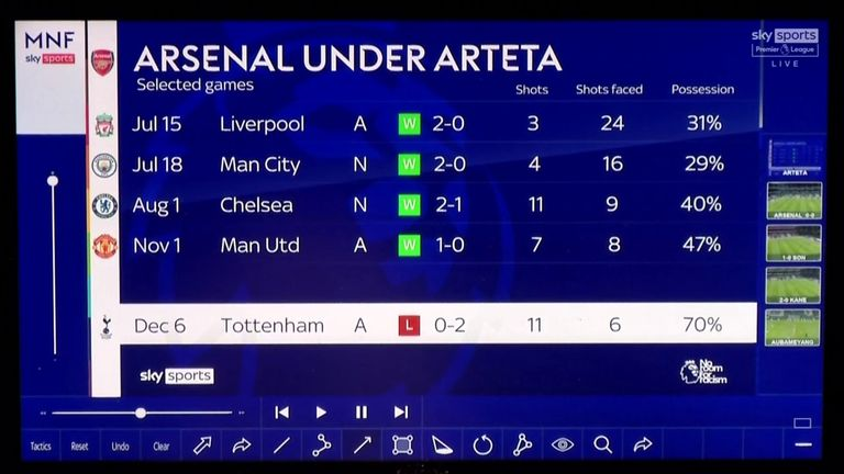 Arsenal averaged just 37 per cent possession in previous wins over Liverpool, Manchester City, Chelsea and Manchester United
