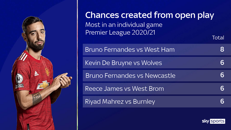 Bruno Fernandes created eight chances for Manchester United in their win over West Ham despite coming on at half-time