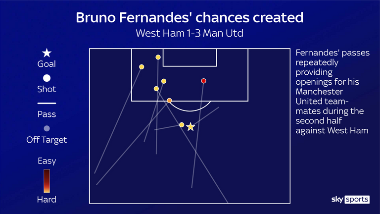 Bruno Fernandes' chances created for Manchester United against West Ham
