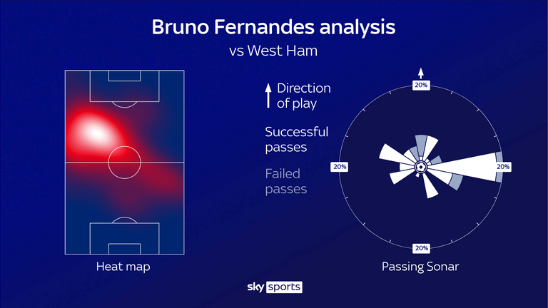 Bruno Fernandes' heat map and passing sonar for Manchester United against West Ham