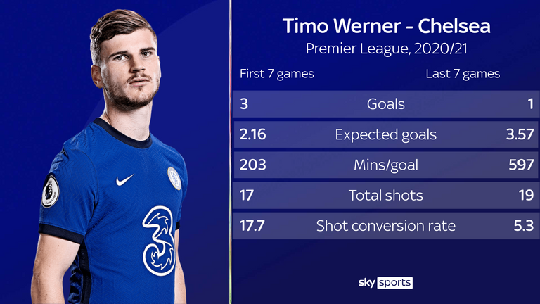 Timo Werner has only scored once in his last seven Premier League appearances