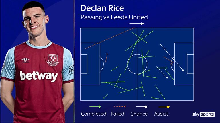 Declan Rice's passing vs Leeds United