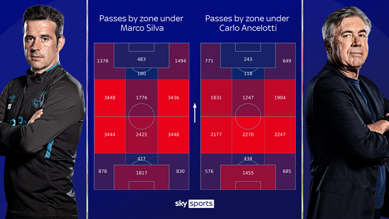 Everton now have a higher concentration of passes centrally in their own half