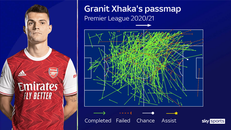 Granit Xhaka has only directed nine of his 440 passes into the opposition box this season