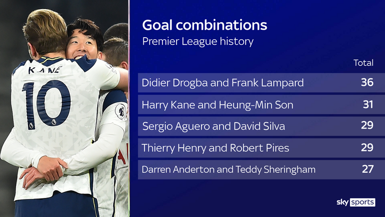 Harry Kane and Heung-Min Son have moved up to second on the list of Premier League goal combinations