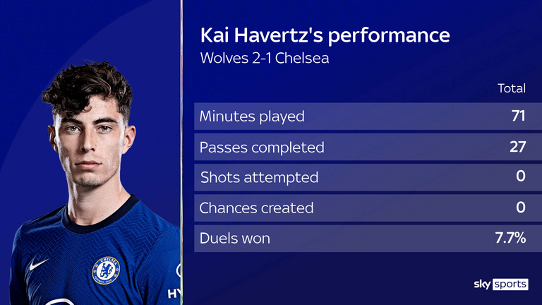 Kai Howartz's performance for Chelsea against the Wolves in numbers