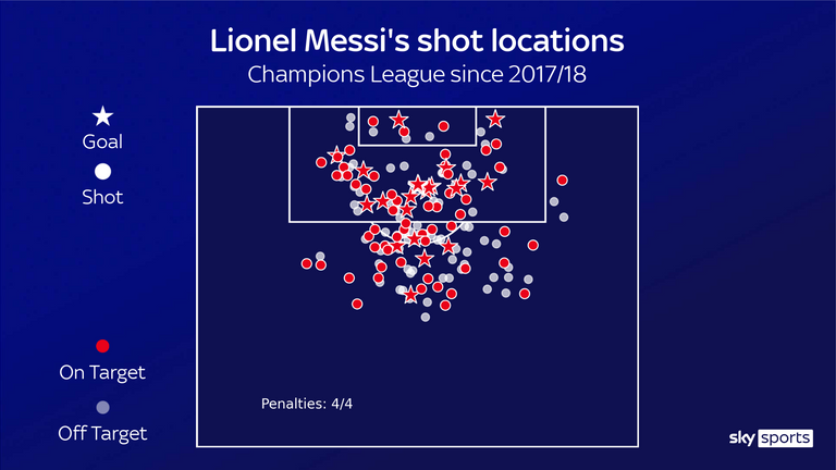 Lionel Messi's shot locations for Barcelona in the Champions League since the 2017/18 season