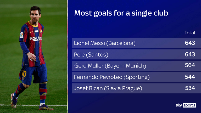 Barcelona's Lionel Messi joins Pele in having scored more goals for one club than any other player in history