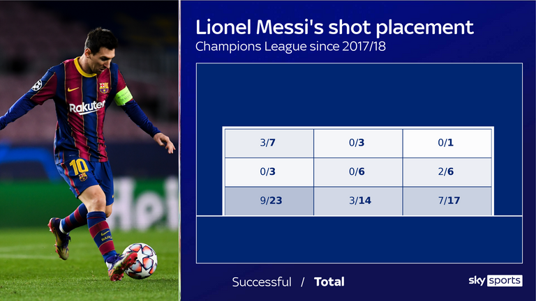 Lionel Messi's shot placement for Barcelona in the Champions League since the 2017/18 season
