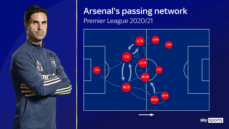 Arsenal's passing network shows the disconnect between midfield and attack