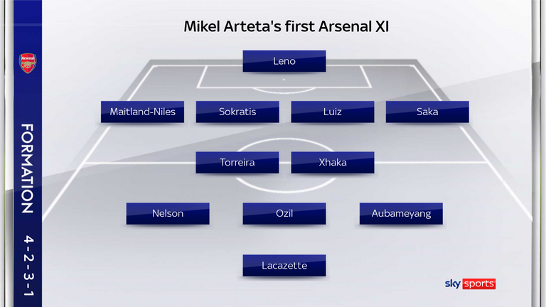 Arteta's line-up for Arsenal's 1-1 draw with Bournemouth on Boxing Day 2019