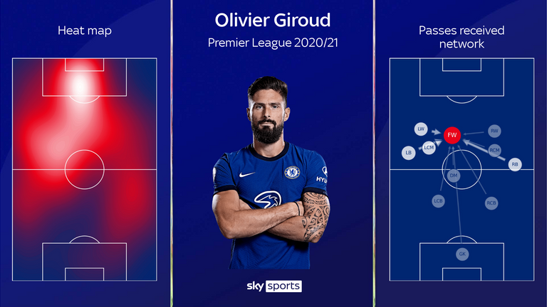 Olivier Giroud's heat map and passing network for the 2020/21 Premier League season with Chelsea
