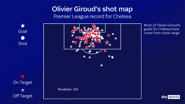 Olivier Giroud's Premier League shot map for Chelsea